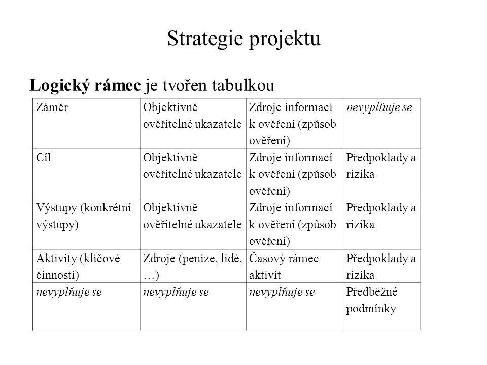 Strategie projektu Logický rámec je tvořen tabulkou Záměr Objektivně ověřitelné ukazatele Zdroje informací k ověření (způsob ověření) nevyplňuje se Cíl Objektivně ověřitelné ukazatele Zdroje informací k ověření (způsob ověření) Předpoklady a rizika Výstupy (konkrétní výstupy) Objektivně ověřitelné ukazatele Zdroje informací k ověření (způsob ověření) Předpoklady a rizika Aktivity (klíčové činnosti) Zdroje (peníze, lidé, …) Časový rámec aktivit Předpoklady a rizika nevyplňuje se Předběžné podmínky