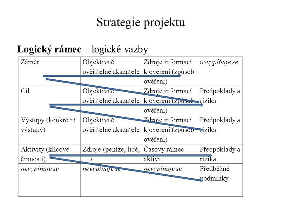 Strategie projektu Logický rámec – logické vazby ZáměrObjektivně ověřitelné ukazatele Zdroje informací k ověření (způsob ověření) nevyplňuje se Cíl Objektivně ověřitelné ukazatele Zdroje informací k ověření (způsob ověření) Předpoklady a rizika Výstupy (konkrétní výstupy) Objektivně ověřitelné ukazatele Zdroje informací k ověření (způsob ověření) Předpoklady a rizika Aktivity (klíčové činnosti) Zdroje (peníze, lidé, …) Časový rámec aktivit Předpoklady a rizika nevyplňuje se Předběžné podmínky