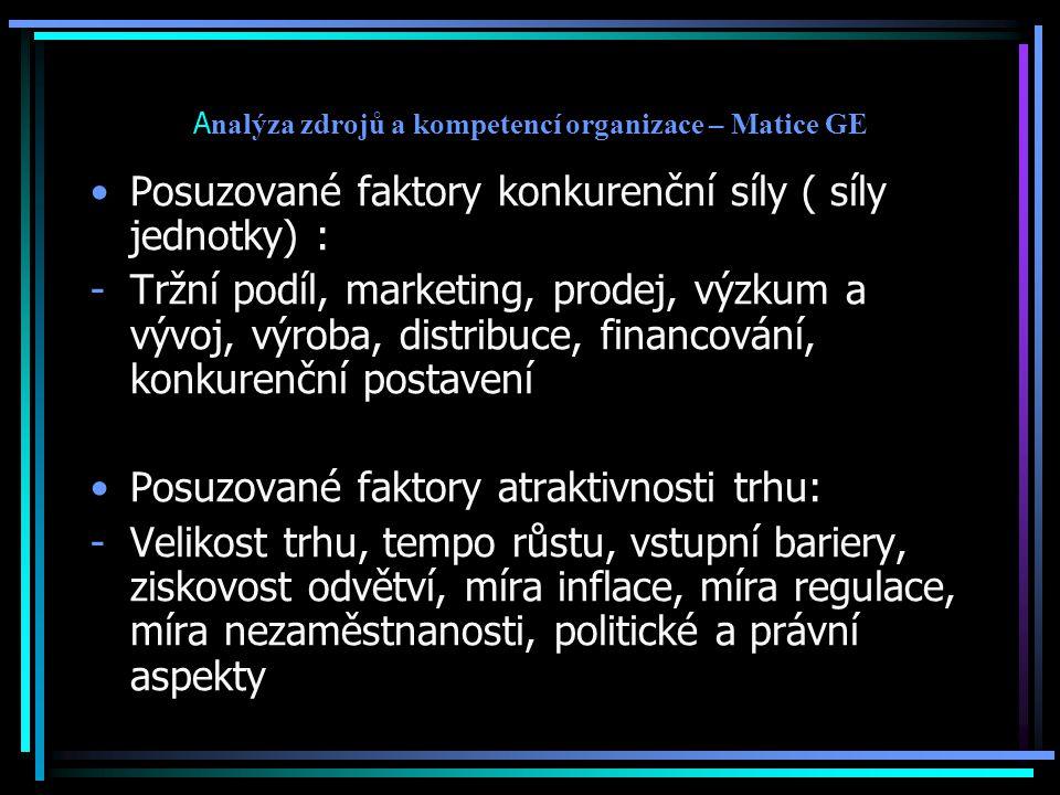 A nalýza zdrojů a kompetencí organizace – Matice GE Posuzované faktory konkurenční síly ( síly jednotky) : -Tržní podíl, marketing, prodej, výzkum a v