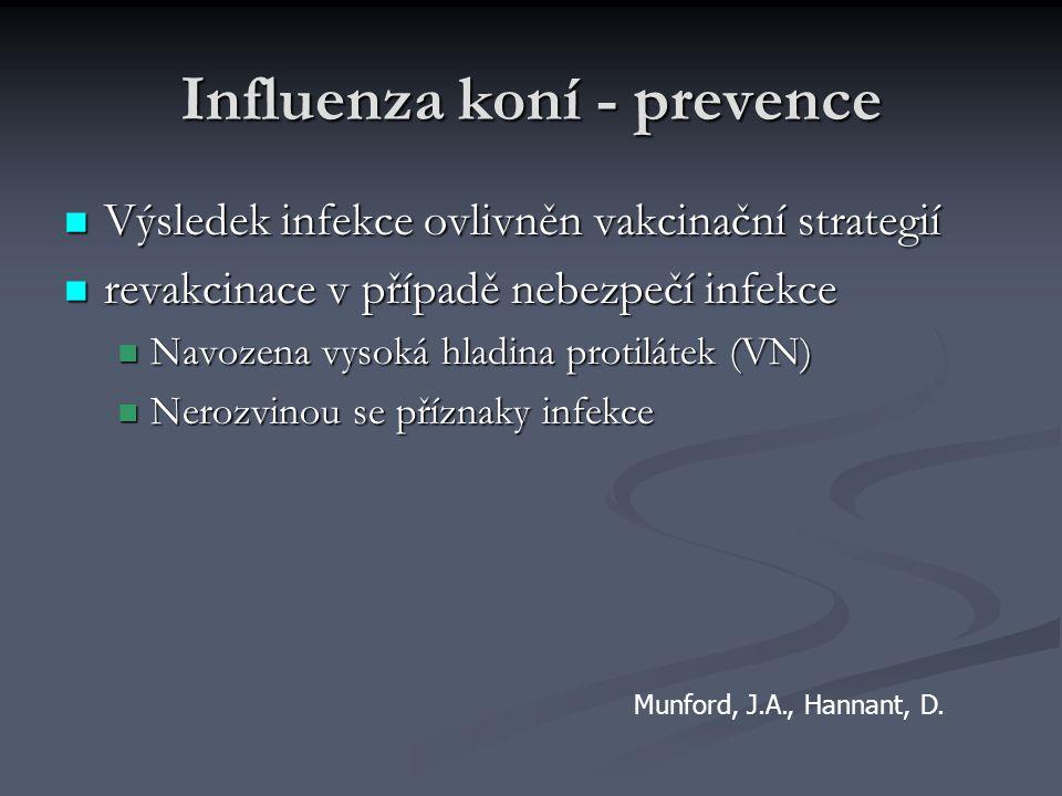 Influenza koní - prevence Výsledek infekce ovlivněn vakcinační strategií Výsledek infekce ovlivněn vakcinační strategií revakcinace v případě nebezpeč