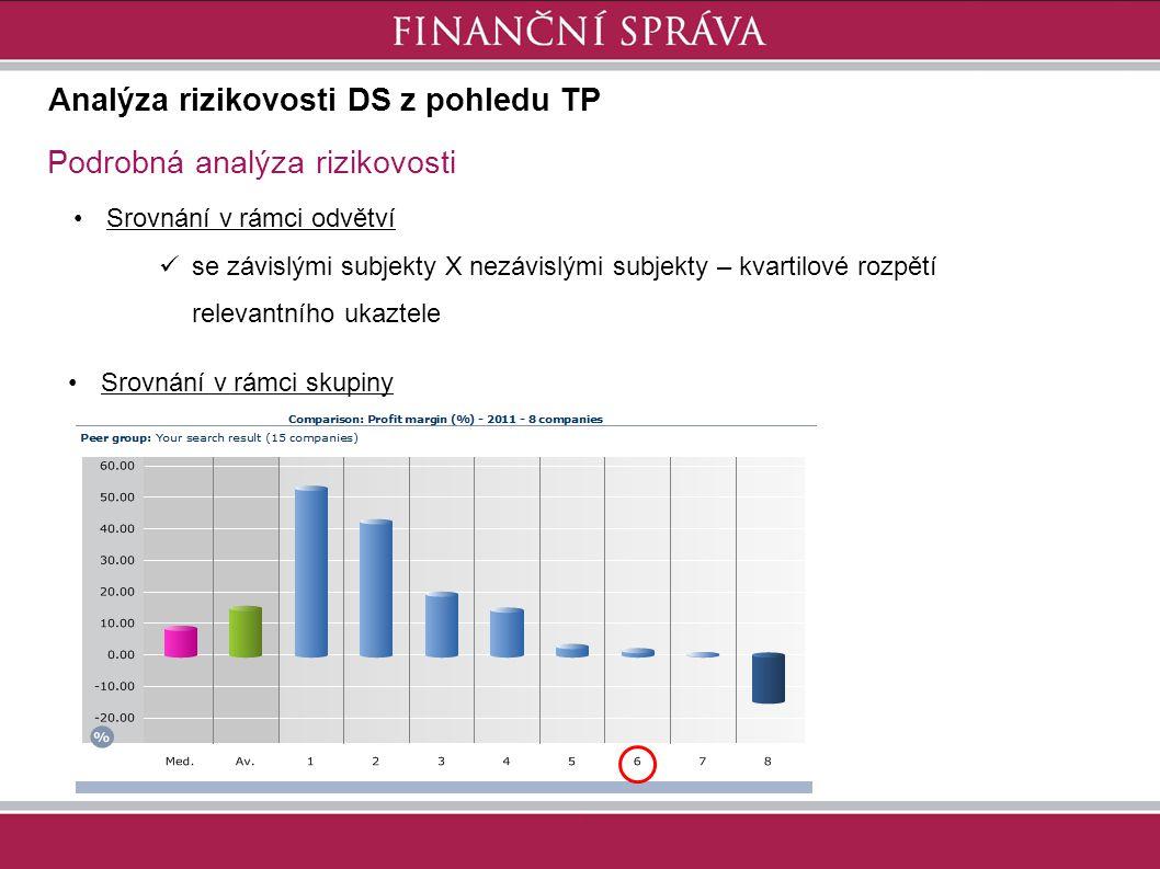 Analýza rizikovosti DS z pohledu TP Podrobná analýza rizikovosti Srovnání v rámci skupiny Srovnání v rámci odvětví se závislými subjekty X nezávislými