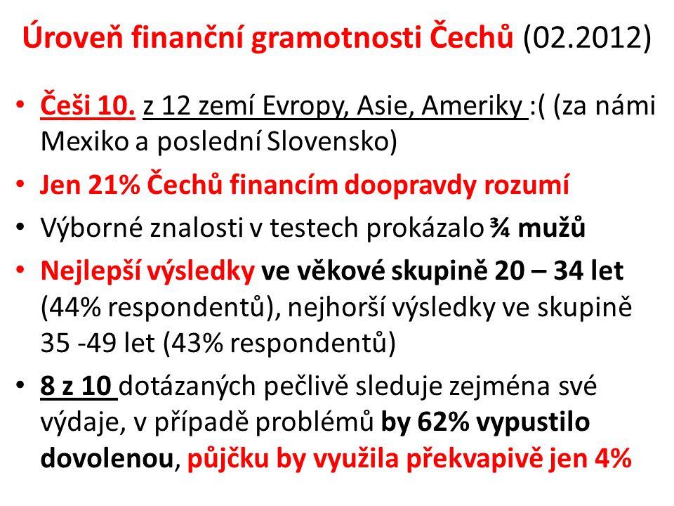 Úroveň finanční gramotnosti Čechů (02.2012) Češi 10. z 12 zemí Evropy, Asie, Ameriky :( (za námi Mexiko a poslední Slovensko) Jen 21% Čechů financím d