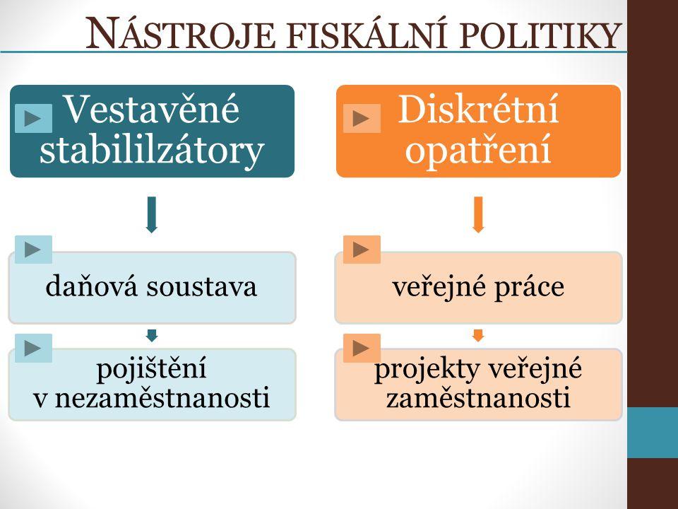 N ÁSTROJE FISKÁLNÍ POLITIKY Vestavěné stabililzátory daňová soustava pojištění v nezaměstnanosti Diskrétní opatření veřejné práce projekty veřejné zaměstnanosti