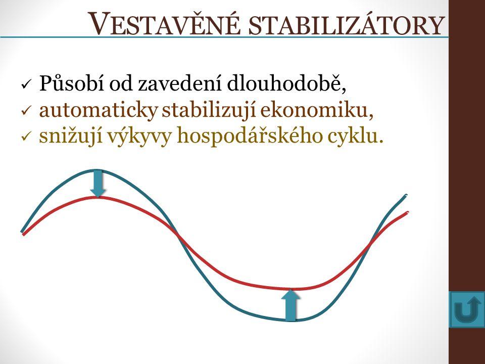 V ESTAVĚNÉ STABILIZÁTORY Působí od zavedení dlouhodobě, automaticky stabilizují ekonomiku, snižují výkyvy hospodářského cyklu.
