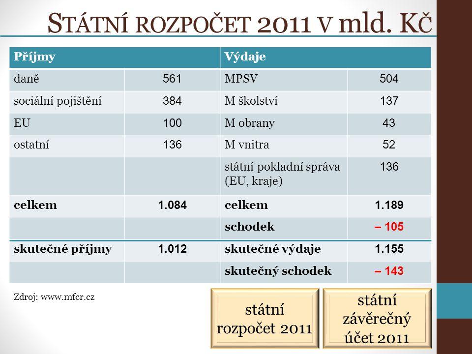 S TÁTNÍ ROZPOČET 2011 V mld.