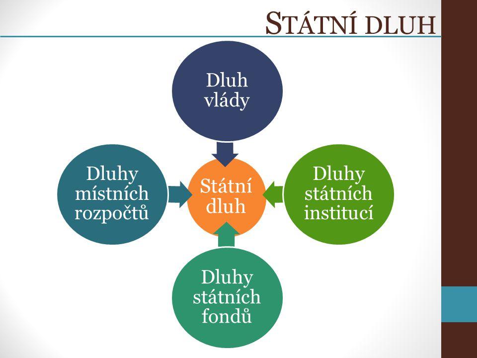 S TÁTNÍ DLUH Státní dluh Dluh vlády Dluhy státních institucí Dluhy státních fondů Dluhy místních rozpočtů