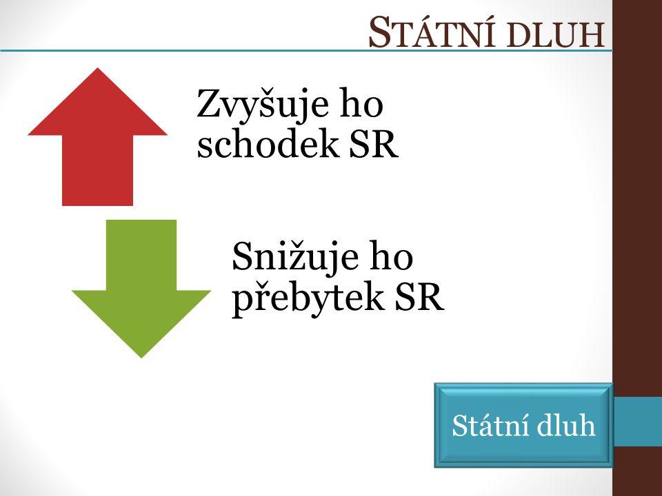 S TÁTNÍ DLUH Zvyšuje ho schodek SR Snižuje ho přebytek SR Státní dluh