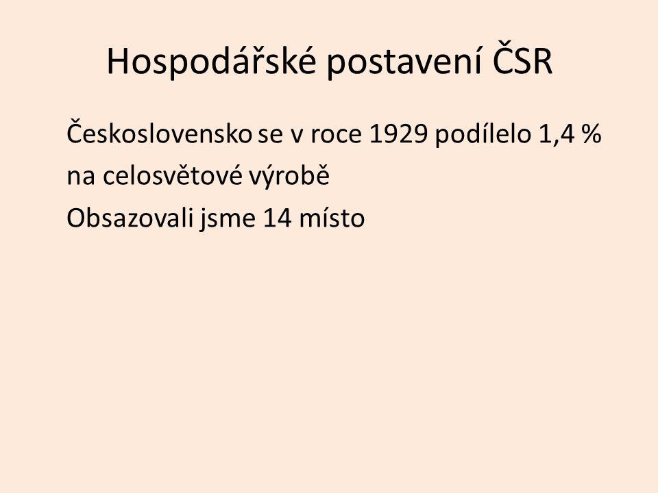 Hospodářské postavení ČSR Československo se v roce 1929 podílelo 1,4 % na celosvětové výrobě Obsazovali jsme 14 místo