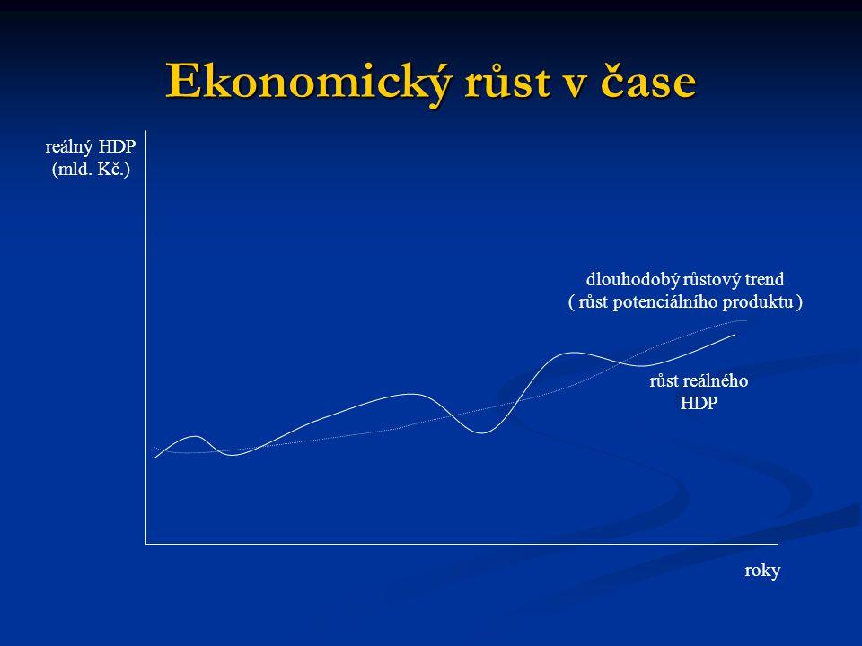 Ekonomický růst v čase roky reálný HDP (mld.