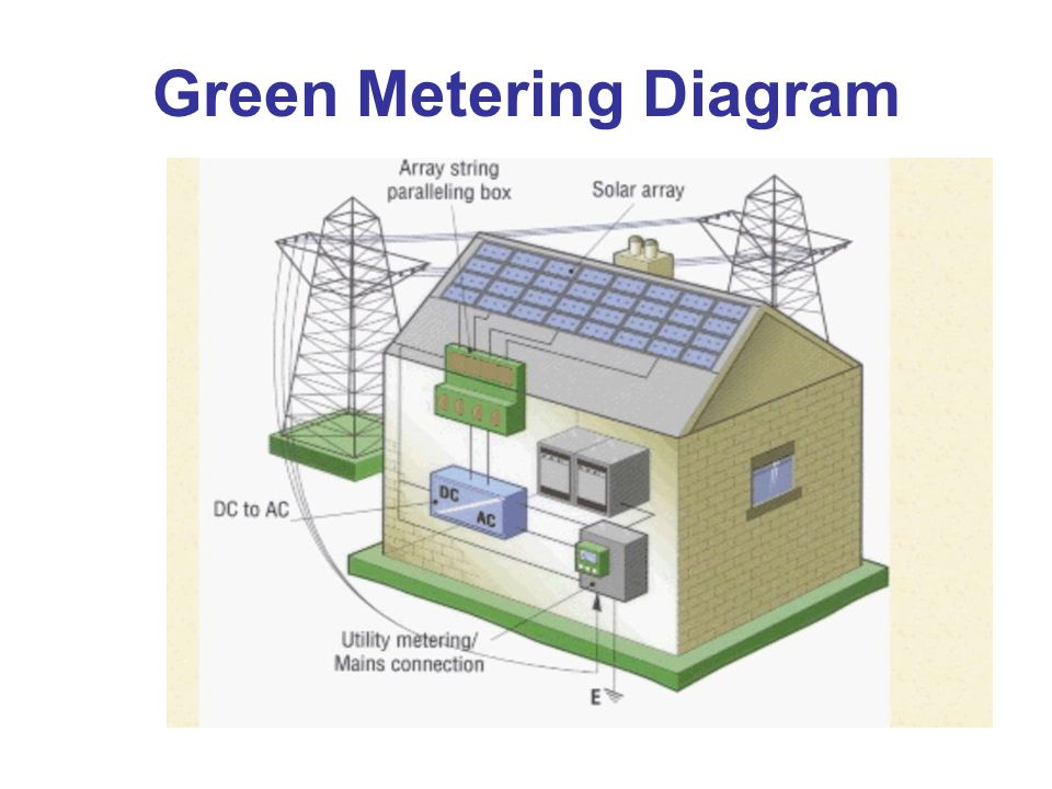 Green Metering Diagram