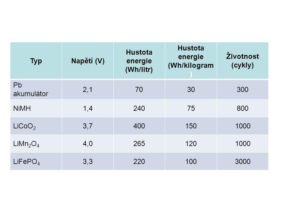 TypNapětí (V) Hustota energie (Wh/litr) Hustota energie (Wh/kilogram ) Životnost (cykly) Pb akumulátor 2,17030300 NiMH1,424075800 LiCoO 2 3,74001501000 LiMn 2 O 4 4,02651201000 LiFePO 4 3,32201003000