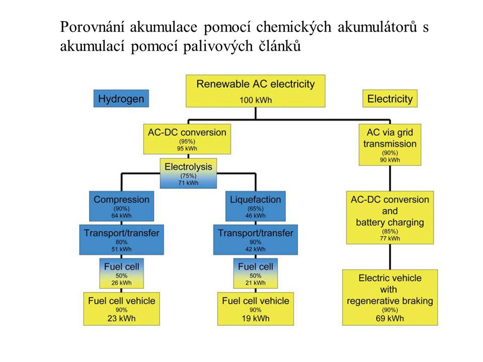 Porovnání akumulace pomocí chemických akumulátorů s akumulací pomocí palivových článků