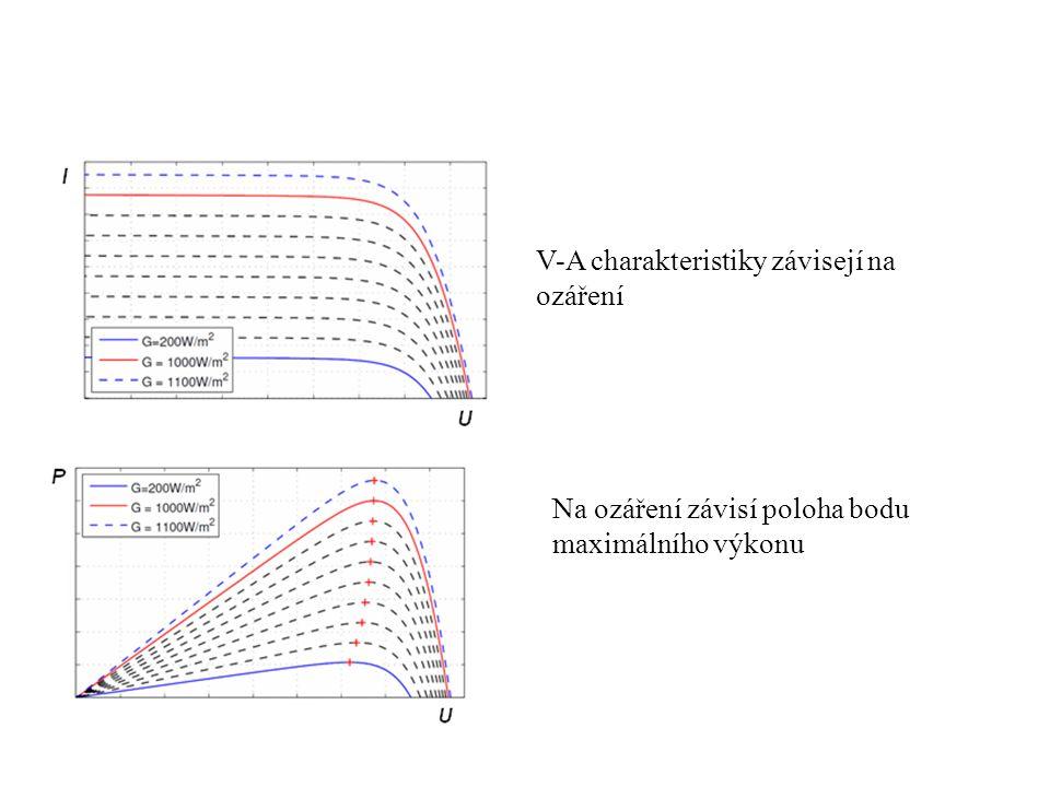 Fotovoltaické pole při dopadu slunečního záření dodává stejnosměrný elektrický proud, úměrný ozáření.