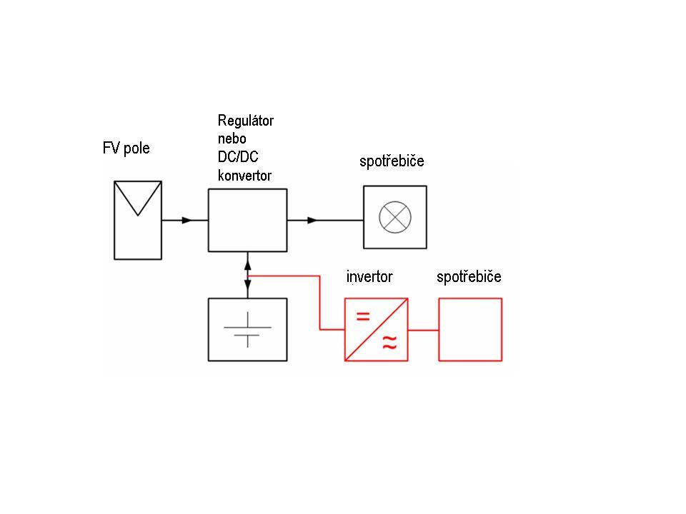 Sledování bodu maximálního výkonu (Maximum Power Point Tracking – MPPT) Účelem je udržovat systém v bodě maximálního výkonu bez ohledu na proměnné ozáření nebo změnu zátěže.