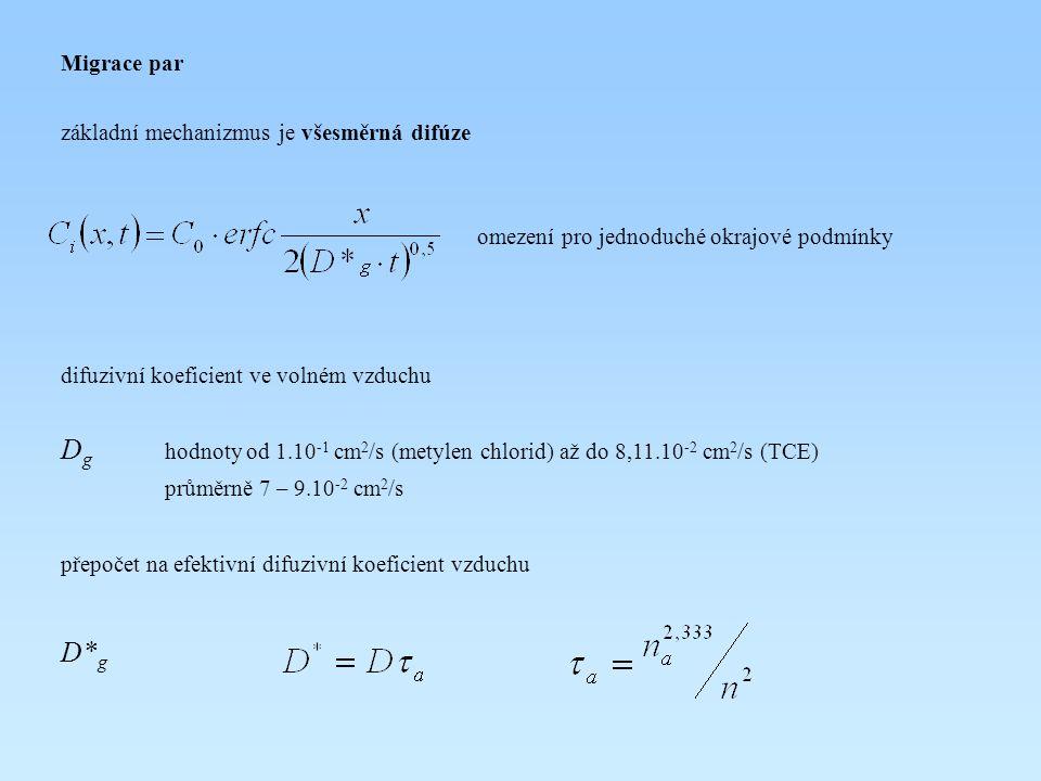 Migrace par základní mechanizmus je všesměrná difúze omezení pro jednoduché okrajové podmínky difuzivní koeficient ve volném vzduchu D g hodnoty od 1.