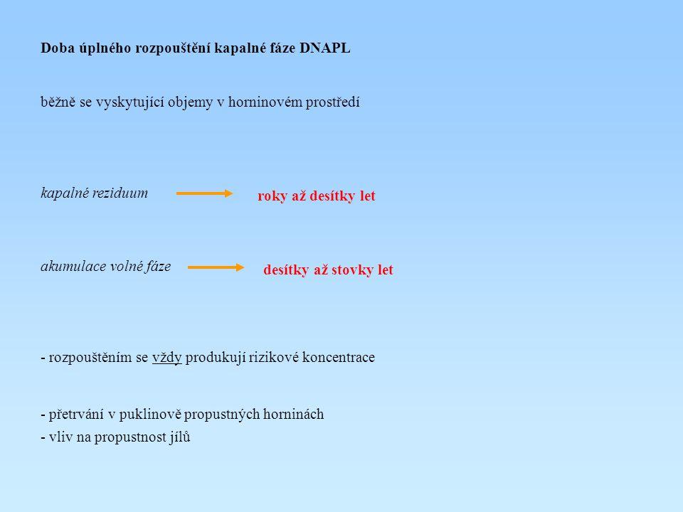Doba úplného rozpouštění kapalné fáze DNAPL běžně se vyskytující objemy v horninovém prostředí kapalné reziduum akumulace volné fáze - rozpouštěním se
