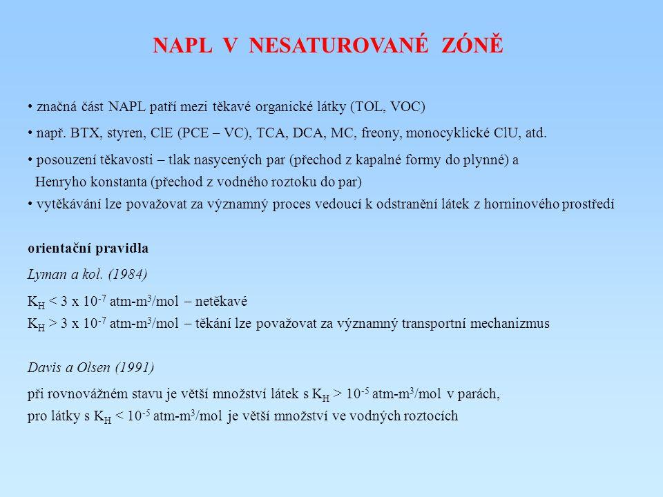 NAPL V NESATUROVANÉ ZÓNĚ značná část NAPL patří mezi těkavé organické látky (TOL, VOC) např. BTX, styren, ClE (PCE – VC), TCA, DCA, MC, freony, monocy