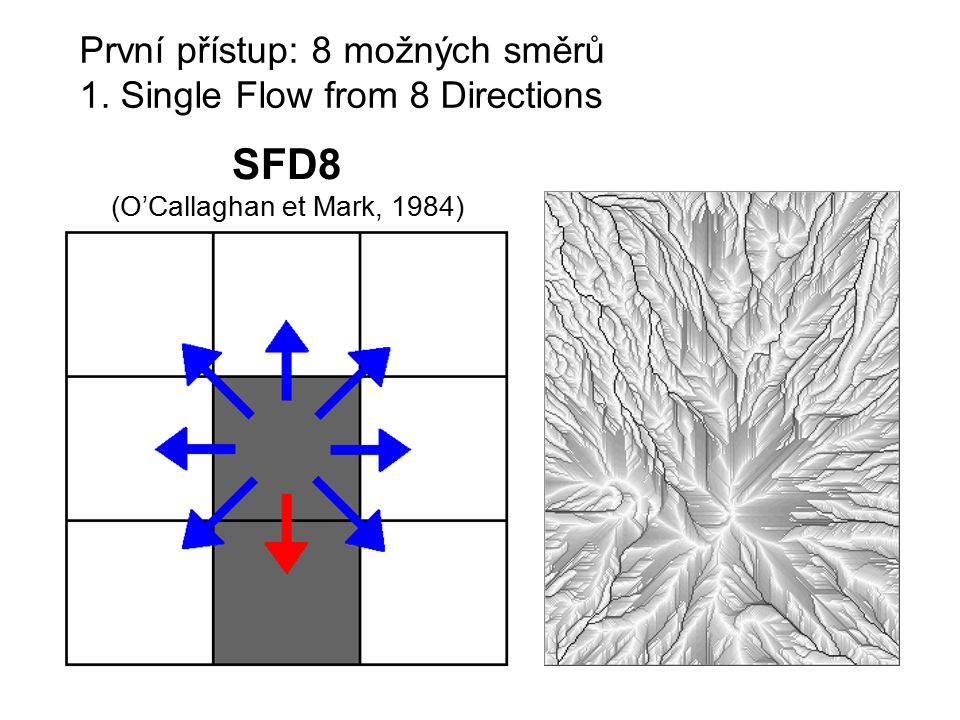 První přístup: 8 možných směrů 1. Single Flow from 8 Directions SFD8 (O'Callaghan et Mark, 1984)