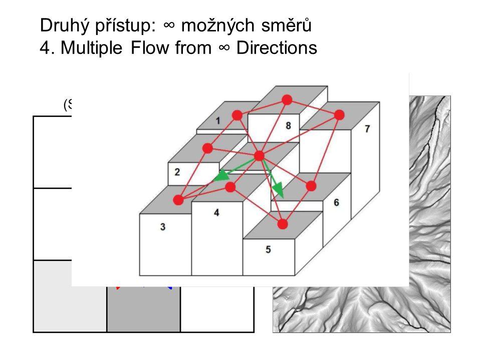 Druhý přístup: ∞ možných směrů 4. Multiple Flow from ∞ Directions MFD∞ (Seibert et McGlynn, 2007)
