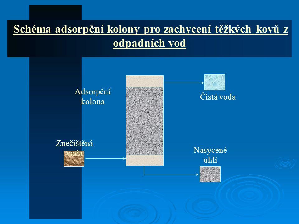 Schéma adsorpční kolony pro zachycení těžkých kovů z odpadních vod Adsorpční kolona Nasycené uhlí Čistá voda Znečištěná voda
