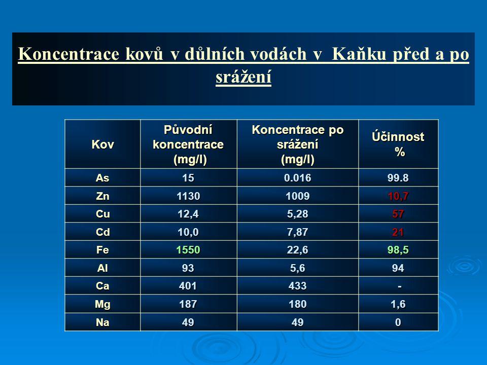 Kov Původní koncentrace (mg/l) (mg/l) Koncentrace po srážení (mg/l)Účinnost % As150.01699.8 Zn1130100910,7 Cu12,45,2857 Cd10,07,8721 Fe155022,698,5 Al935,694 Ca401433 - Mg1871801,6 Na49490 Koncentrace kovů v důlních vodách v Kaňku před a po srážení