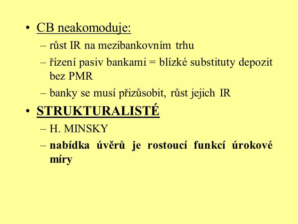 CB neakomoduje: –růst IR na mezibankovním trhu –řízení pasiv bankami = blízké substituty depozit bez PMR –banky se musí přizůsobit, růst jejich IR STR
