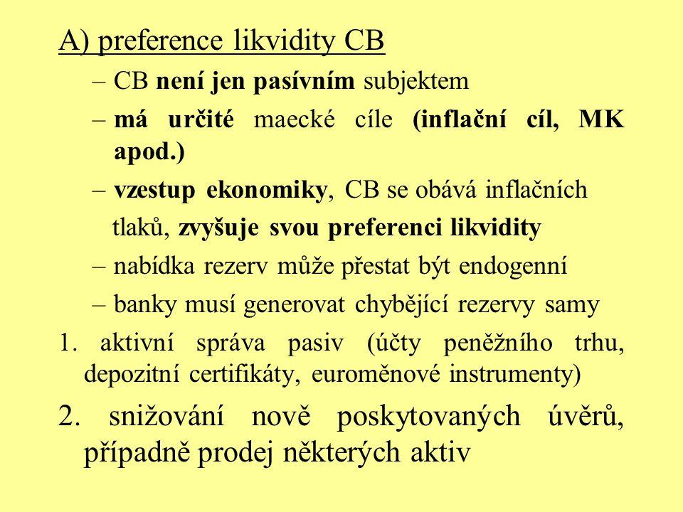 A) preference likvidity CB –CB není jen pasívním subjektem –má určité maecké cíle (inflační cíl, MK apod.) –vzestup ekonomiky, CB se obává inflačních