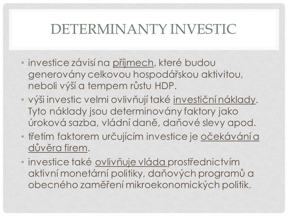 DETERMINANTY INVESTIC investice závisí na příjmech, které budou generovány celkovou hospodářskou aktivitou, neboli výší a tempem růstu HDP.