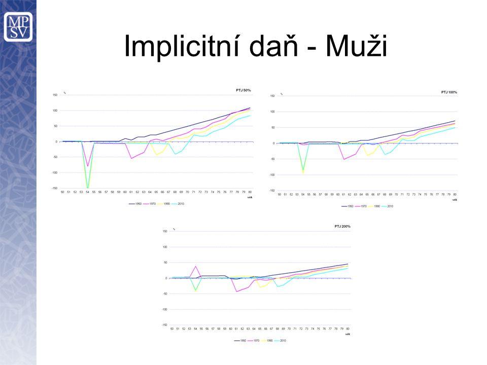 Implicitní daň - Muži