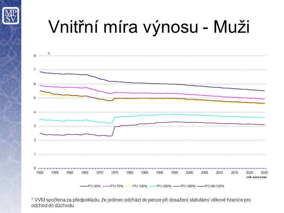 Vnitřní míra výnosu - Muži * VVM spočtena za předpokladu, že jedinec odchází do penze při dosažení statutární věkové hranice pro odchod do důchodu