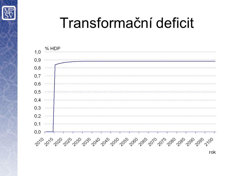 Transformační deficit