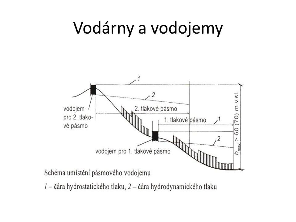 Rozdělení podle umístění Vodojemy se umisťují tak, aby byl zajištěn potřebný tlak a zároveň byly co nejblíže zdroji vod nebo spotřebišti.