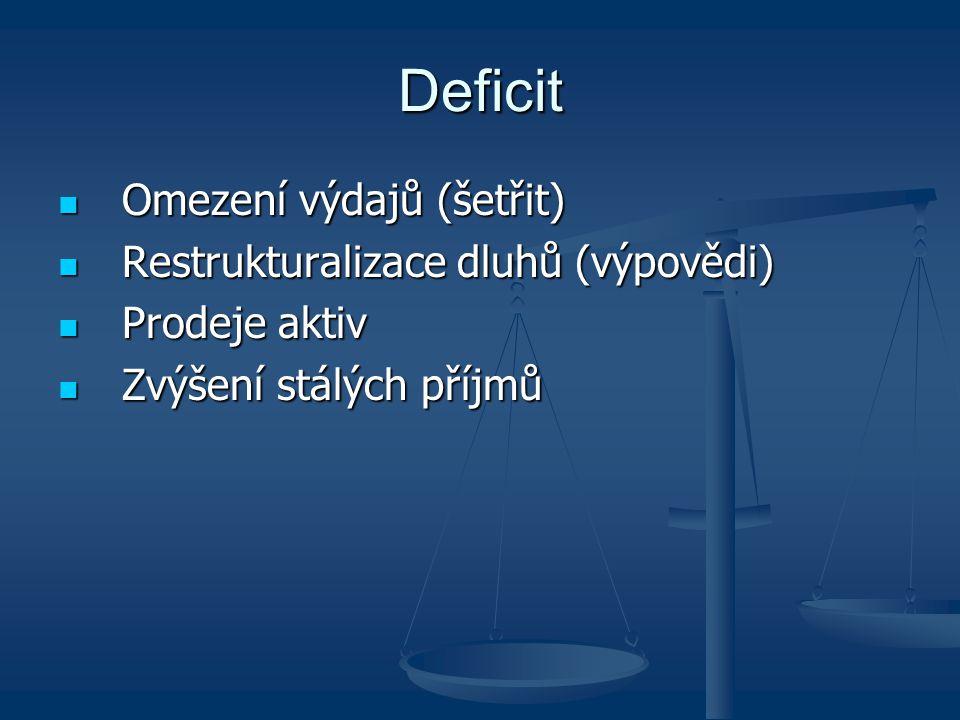 Deficit Omezení výdajů (šetřit) Omezení výdajů (šetřit) Restrukturalizace dluhů (výpovědi) Restrukturalizace dluhů (výpovědi) Prodeje aktiv Prodeje ak