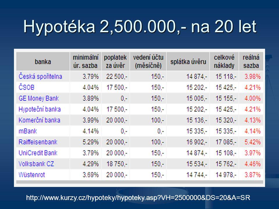 Hypotéka 2,500.000,- na 20 let http://www.kurzy.cz/hypoteky/hypoteky.asp?VH=2500000&DS=20&A=SR