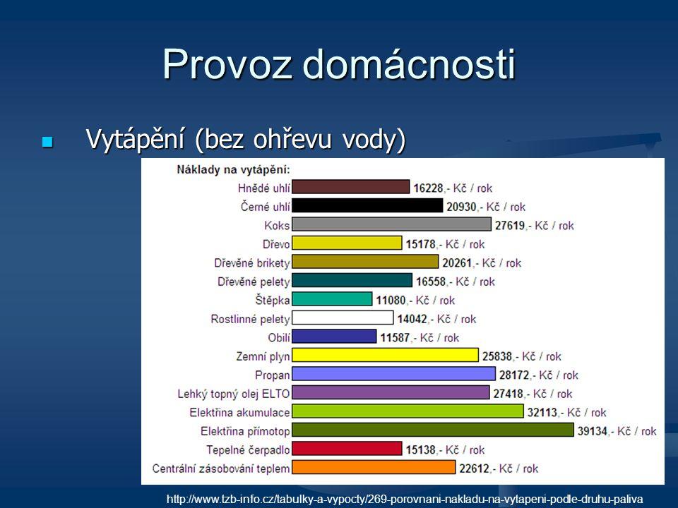 Provoz domácnosti Vytápění (bez ohřevu vody) Vytápění (bez ohřevu vody) http://www.tzb-info.cz/tabulky-a-vypocty/269-porovnani-nakladu-na-vytapeni-pod
