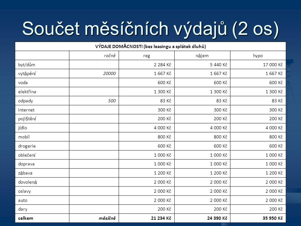 Součet měsíčních výdajů (2 os) VÝDAJE DOM Á CNOSTI (bez leasingu a splátek dluhů) ročněregn á jemhypo byt/dům 2 284 Kč5 440 Kč17 000 Kč vyt á pěn í 20