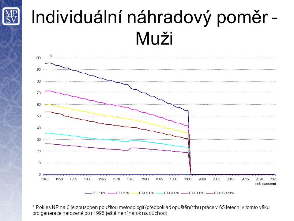 Individuální náhradový poměr - Muži * Pokles NP na 0 je způsoben použitou metodologií (předpoklad opuštění trhu práce v 65 letech; v tomto věku pro generace narozené po r.1995 ještě není nárok na důchod)