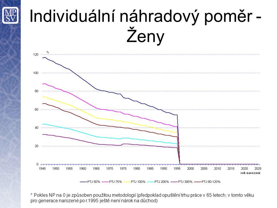 Individuální náhradový poměr - Ženy * Pokles NP na 0 je způsoben použitou metodologií (předpoklad opuštění trhu práce v 65 letech; v tomto věku pro generace narozené po r.1995 ještě není nárok na důchod)