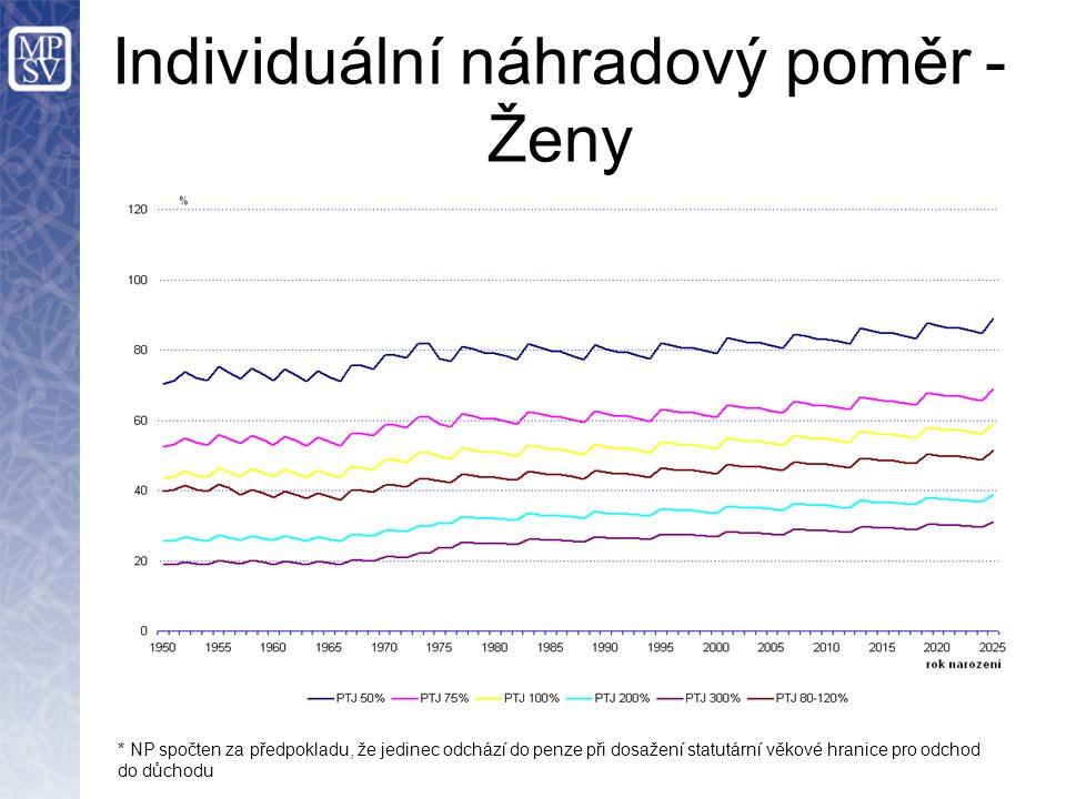 Individuální náhradový poměr - Ženy * NP spočten za předpokladu, že jedinec odchází do penze při dosažení statutární věkové hranice pro odchod do důchodu