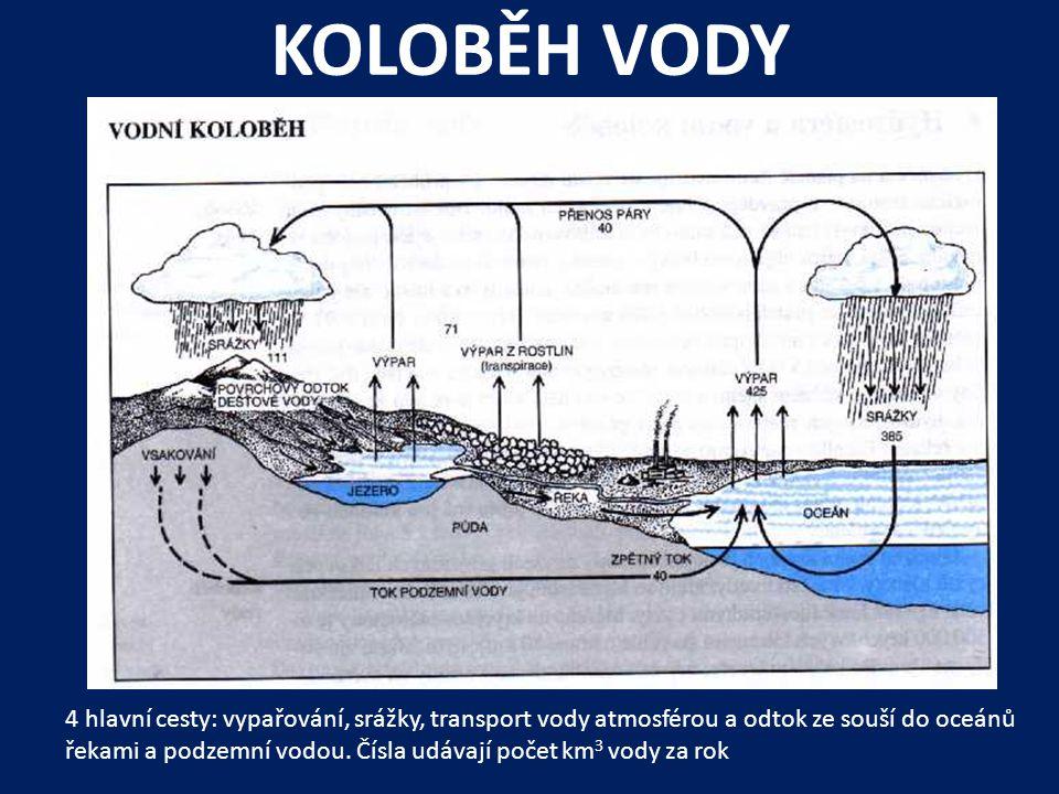 KOLOBĚH VODY 4 hlavní cesty: vypařování, srážky, transport vody atmosférou a odtok ze souší do oceánů řekami a podzemní vodou.