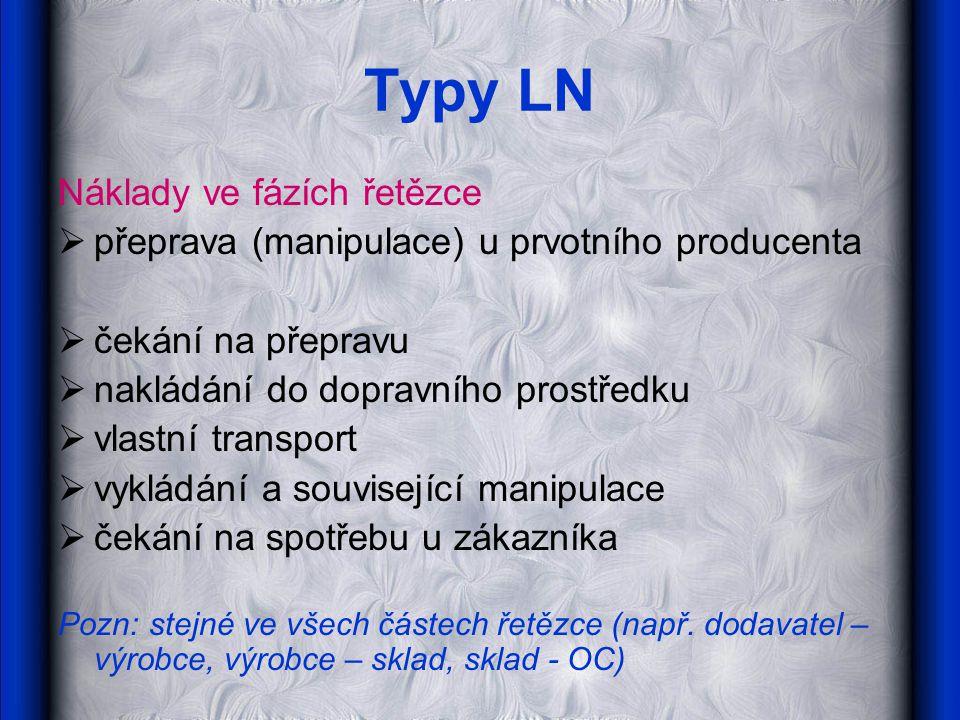 Typy LN Náklady ve fázích řetězce  přeprava (manipulace) u prvotního producenta  čekání na přepravu  nakládání do dopravního prostředku  vlastní t