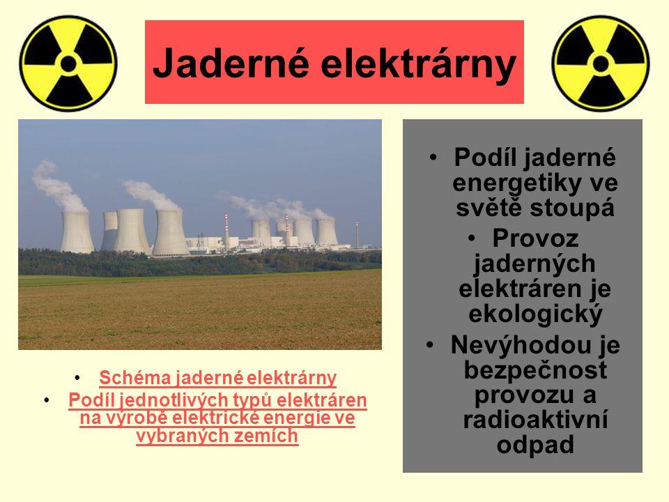 Jaderné elektrárny Podíl jaderné energetiky ve světě stoupá Provoz jaderných elektráren je ekologický Nevýhodou je bezpečnost provozu a radioaktivní odpad Schéma jaderné elektrárny Podíl jednotlivých typů elektráren na výrobě elektrické energie ve vybraných zemíchPodíl jednotlivých typů elektráren na výrobě elektrické energie ve vybraných zemích