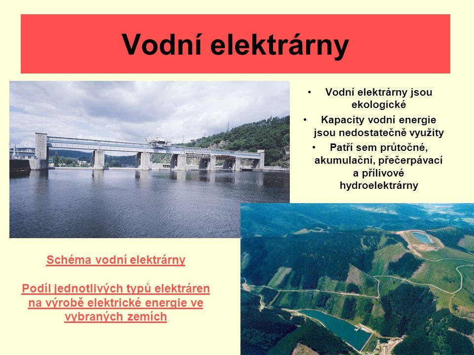 Vodní elektrárny Vodní elektrárny jsou ekologické Kapacity vodní energie jsou nedostatečně využity Patří sem průtočné, akumulační, přečerpávací a příl
