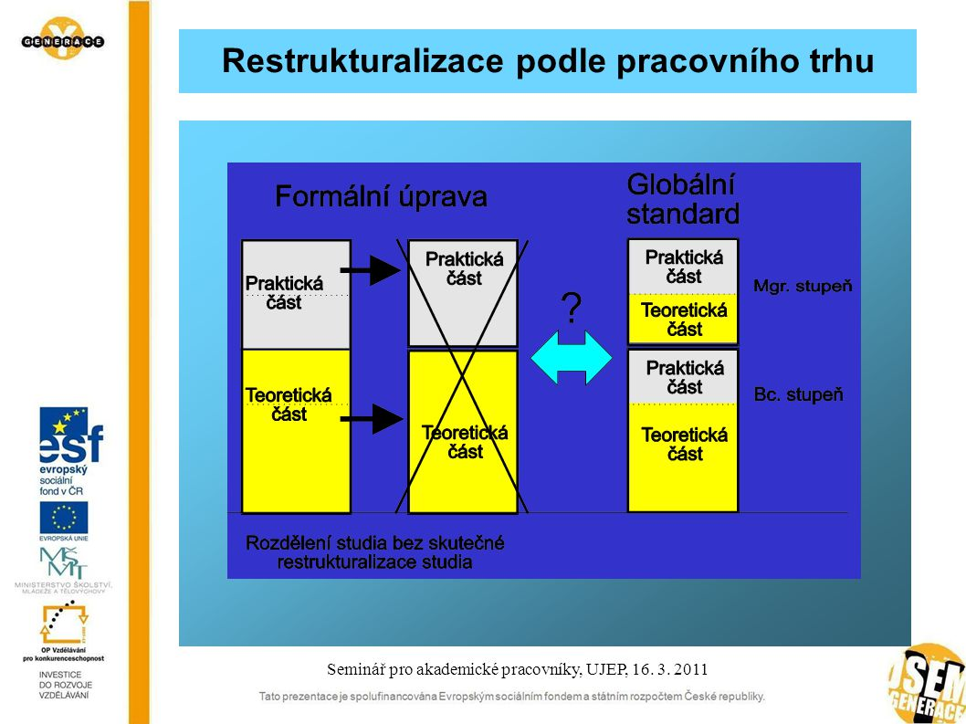 Restrukturalizace podle pracovního trhu Seminář pro akademické pracovníky, UJEP, 16. 3. 2011