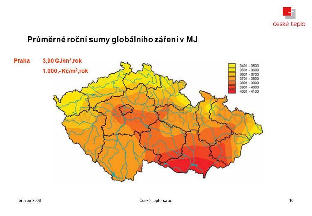 České teplo s.r.o.březen 200810 Průměrné roční sumy globálního záření v MJ Praha 3,90 GJ/m 2,rok 1.000,- Kč/m 2,rok