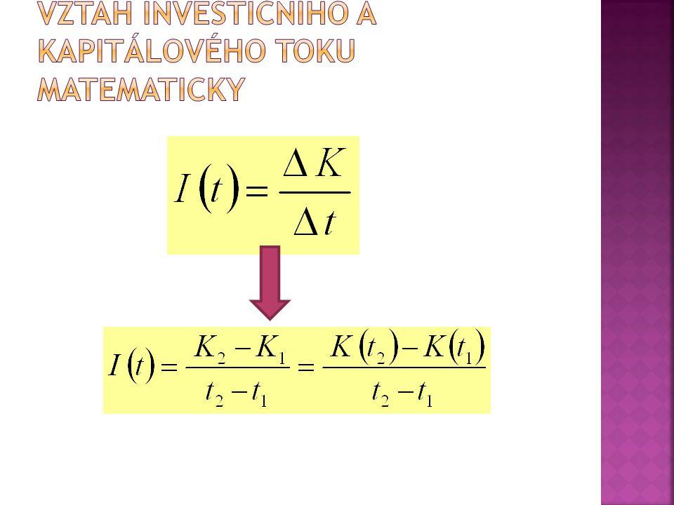 Praktické využití: Určitý integrál je roven ploše S obrazce vymezeného osami x = a, x = b, osou x a funkcí f(x).
