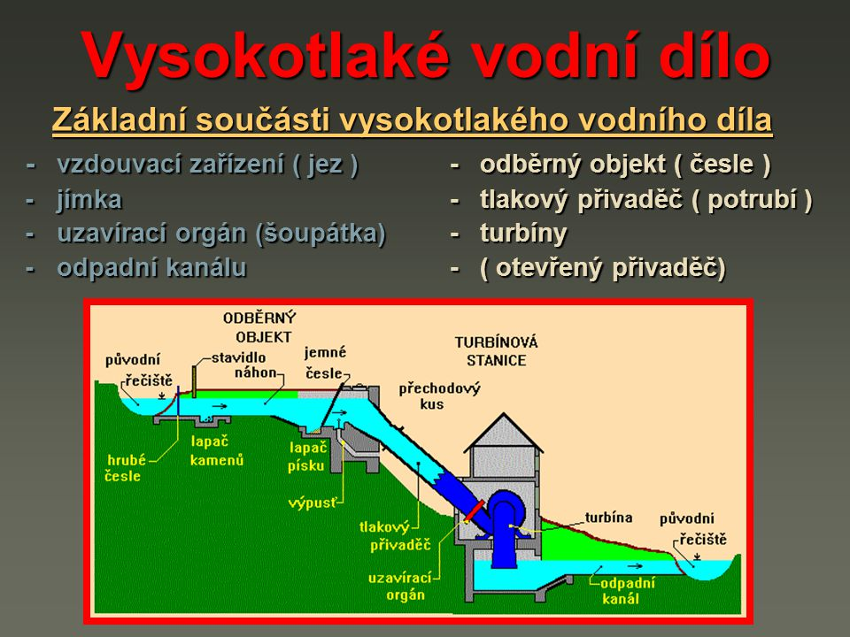Vysokotlaké vodní dílo -vzdouvací zařízení ( jez ) -odběrný objekt ( česle ) -jímka -tlakový přivaděč ( potrubí ) Základní součásti vysokotlakého vodního díla