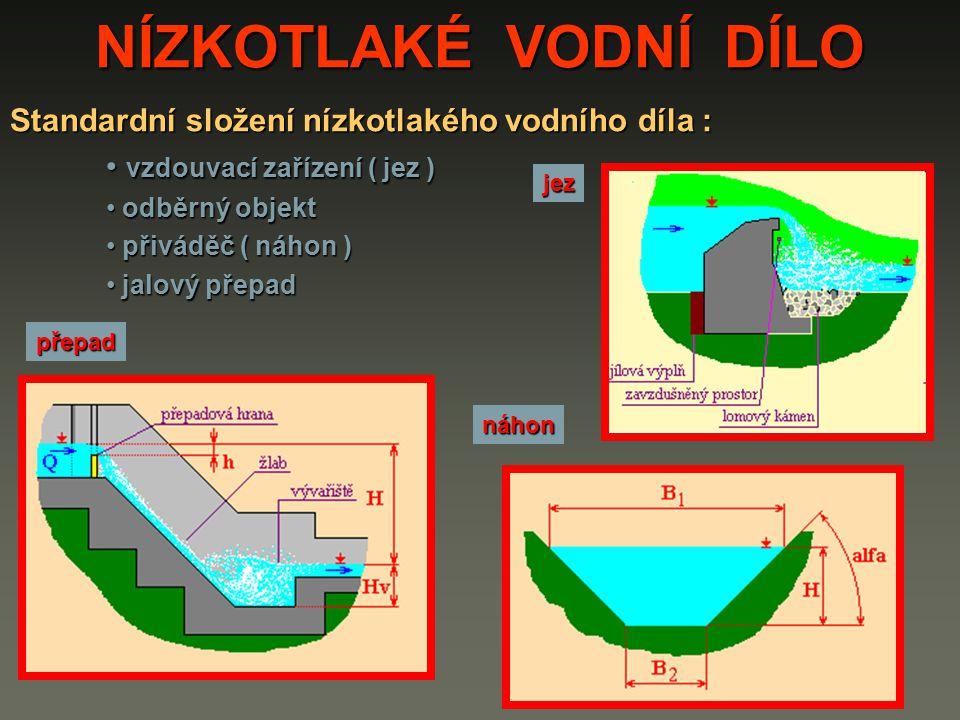 NÍZKOTLAKÉ VODNÍ DÍLO Standardní složení nízkotlakého vodního díla : zařízení na odstranění nečistot ( česle ) zařízení na odstranění nečistot ( česle ) uzavírací orgán ( stavidlo ) uzavírací orgán ( stavidlo ) otevřená kašna s vodním motorem otevřená kašna s vodním motorem odpadního kanálu odpadního kanálu česle stavidlo