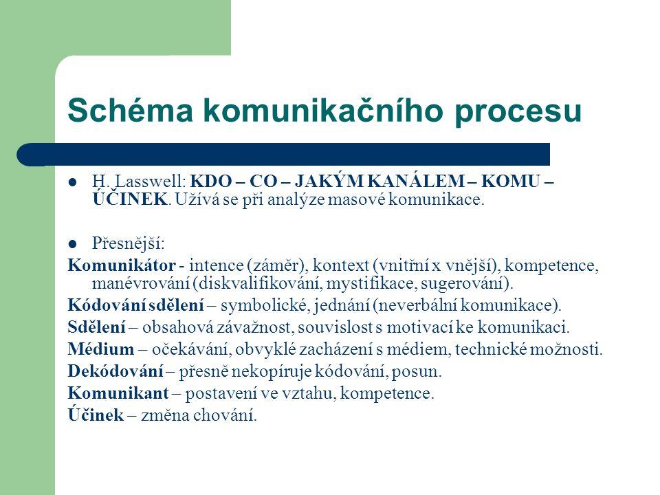 Schéma komunikačního procesu H. Lasswell: KDO – CO – JAKÝM KANÁLEM – KOMU – ÚČINEK. Užívá se při analýze masové komunikace. Přesnější: Komunikátor - i