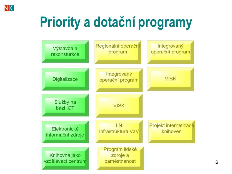 6 Priority a dotační programy